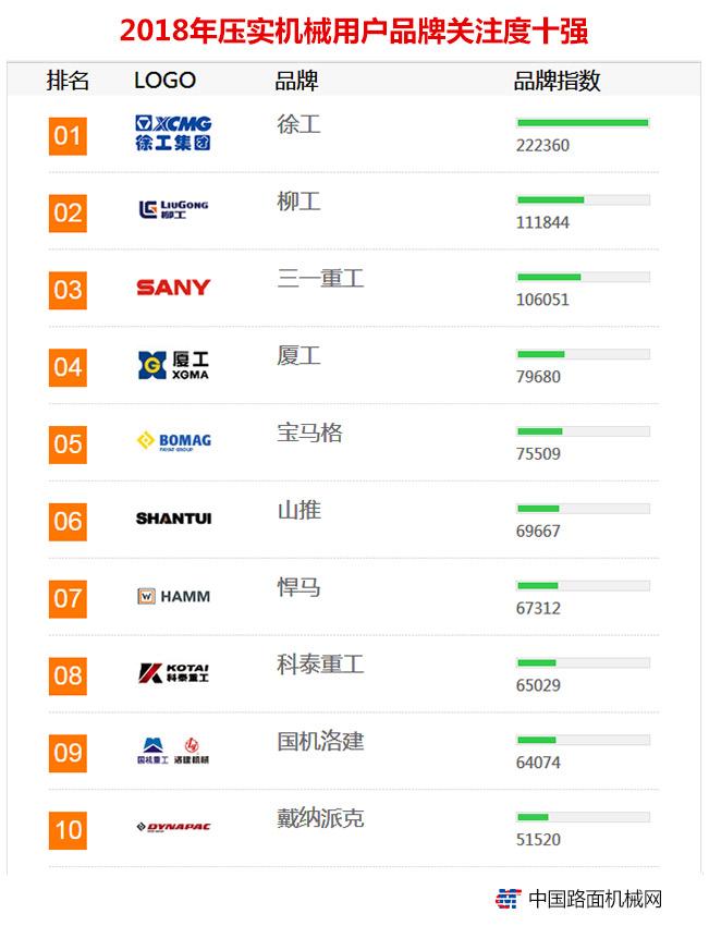 2018年【压实机械】品牌关注度排行榜发布