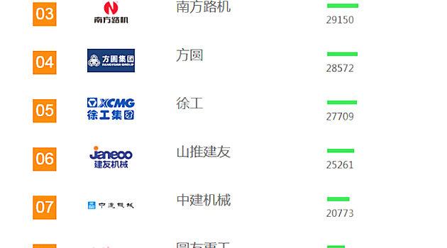 2018年【混凝土搅拌站】品牌关注度排行榜发布