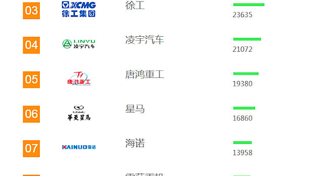 2018年【搅拌运输车】品牌关注度排行榜发布