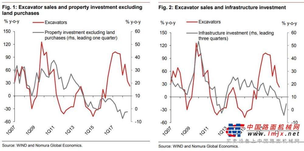 为何基建和房地产低增长,挖掘机销量却爆了棚?
