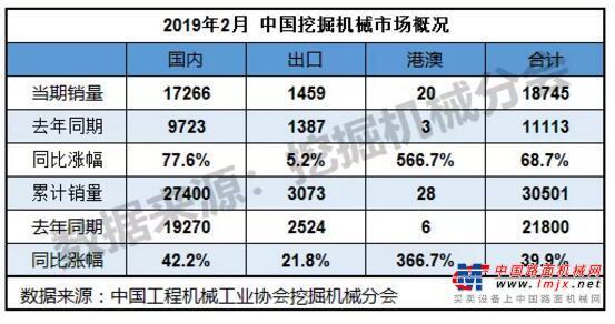 2月挖机销售18745台,同比增长68%!