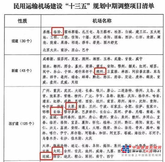 最新规划!太原、长治、临汾、朔州新建续建机场