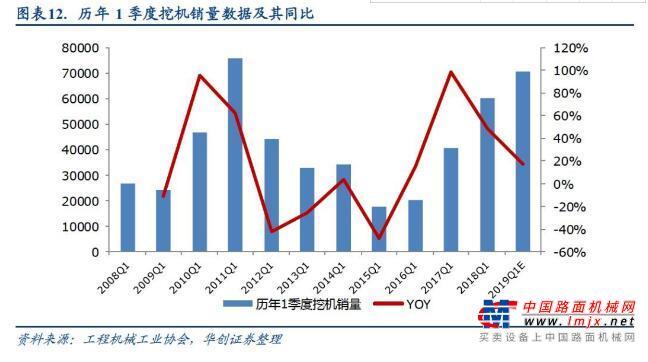 华创机械2月月报:关注春季开工,工程机械旺季销量超预期