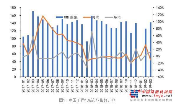 下游需求表现稳健,预计3月挖掘机销量增速更趋理性