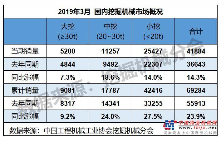 3月销售挖掘机44278台,同比涨幅15.7%