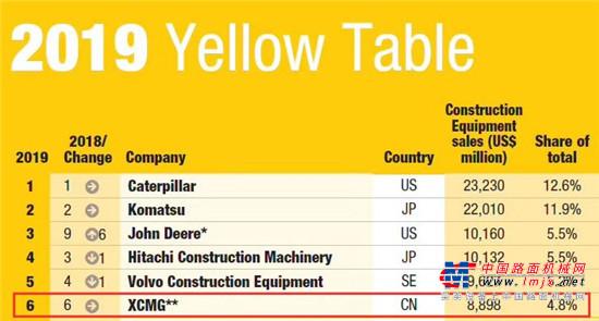 强者恒强!徐工稳居全球工程机械排行榜第六位!