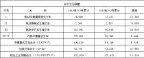 2019年第一季度中国工业车辆行业销售情况