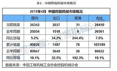 4月挖掘机械销售28410台  同?#26085;?#24133;7.0%