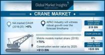 到2025年,全球起重机市场规模将超过280亿美元