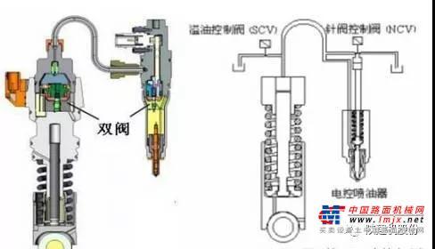 陕建机:单体泵和高压共轨的区别