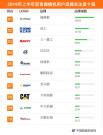 2019年上半年【沥青摊铺机】品牌关注度排行榜发布