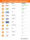 2019年上半年【混凝土机械】品牌关注度排行榜发布