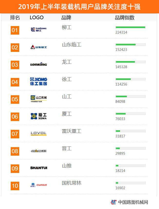 2019年上半年中国工程机械用户品牌关注度排行榜震撼发布