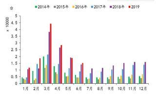 淡季市场降温 工程机械销量增速减缓