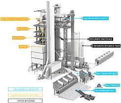 安迈集团协助研究使用100%RAP生产沥青混合料