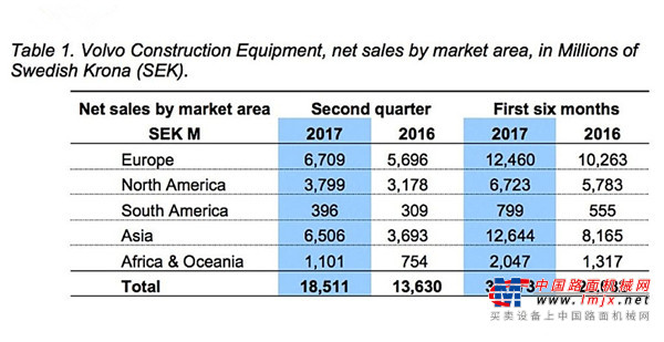 沃尔沃中国市场二季度订单猛增21%,山东临工品牌订单增长28%