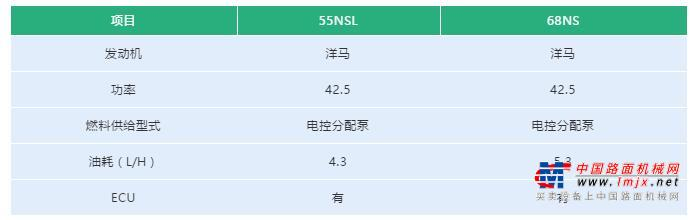 石川岛55NSL/68NS,岂止于省油