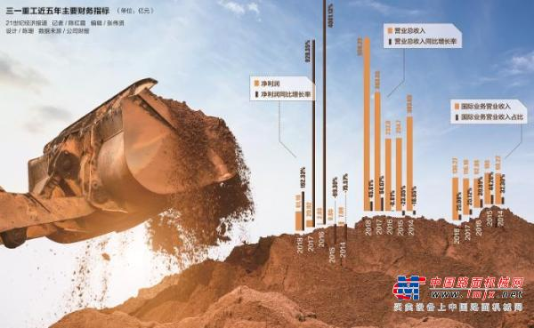 """""""中国智造""""三一重工样本:工程机械行业的进口替代到国际扩张路径"""