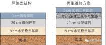 绿色道路养护丨安徽淮南国道3800 CR泡沫沥青就地冷再生应用