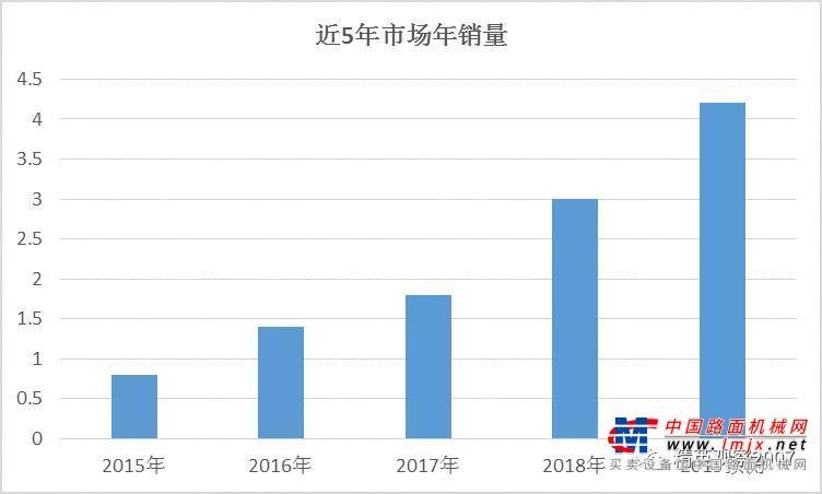 高空作业平台市场这五年