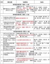 高质量发展受认可!泉成机械荣获福建省科学技术二等奖