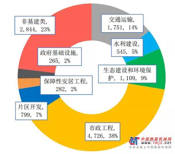 """""""清库""""筛选后  近85%PPP项目落地基建行业"""