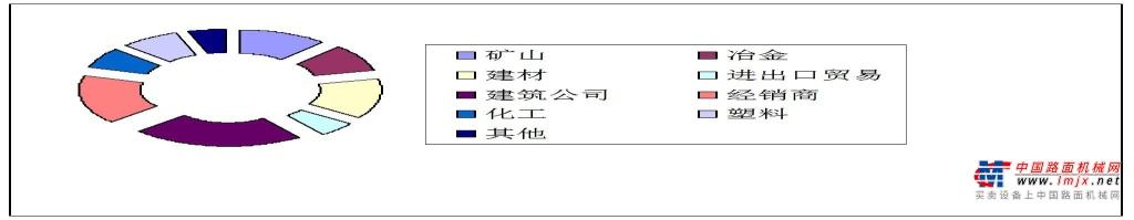 第六届广州国际砂石及尾矿 与建筑废弃物处置技术与设备展邀请函
