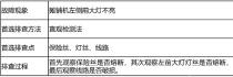 天顺长城:摊铺机电控系统简单故障快速排除办法