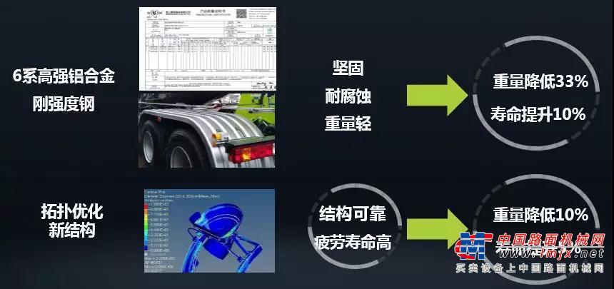 【轻松上阵】中联重科轻量化搅拌车全新上线!