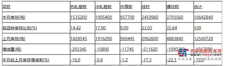 中钢协:2019年11月钢材社会库存情况分析