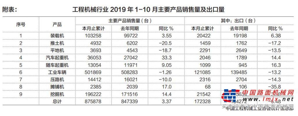 2019年10月工程機械主要產品銷售量及出口量統計