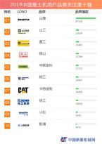 2019中国推土机用户品牌关注度十强榜单发布