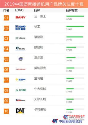 2019中国沥青摊铺机用户品牌关注度十强榜单发布