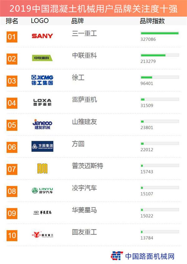 2019中国混凝土机械用户品牌关注度十强榜单发布