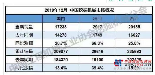 2019年全年共销售挖掘机235693台,同比增长15.9%