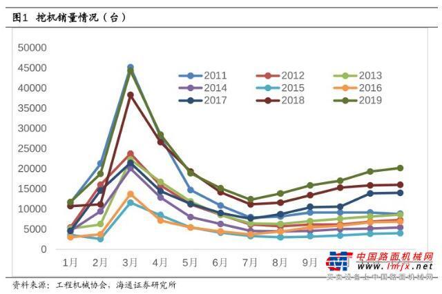 """2019年12月挖机销量同比增长26% 挖机产业链正处""""小旺季"""""""