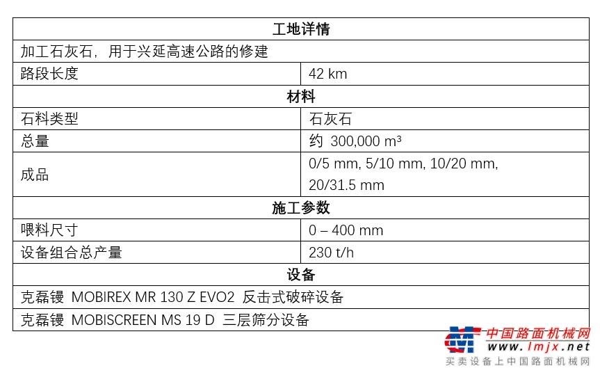 工地报告丨助力2022年北京冬奥会,克磊镘破碎筛分设备在兴延高速公路项目大放异彩