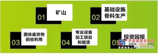 王玉胜:移动破碎站优于固定破的几个特点