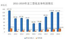 龙工实现净利润16.4亿 创近8年新高