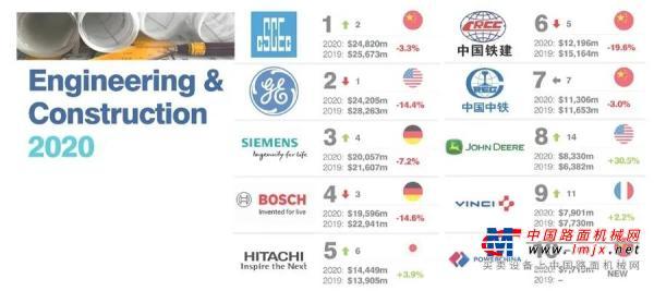 约翰迪尔荣登2020全球最有价值的50大工程和建设品牌榜