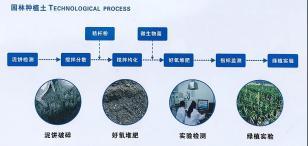 为循环经济加码,赋能可续未来 | 利勃海尔盘式搅拌机在河道淤泥资源化利用上的成功应用