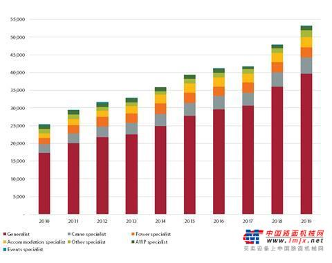 报告显示:全球100家最大的租赁公司过去十年收入增长一倍多