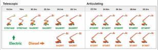 鼎力模块化电动臂架升降机现已在东南亚上市