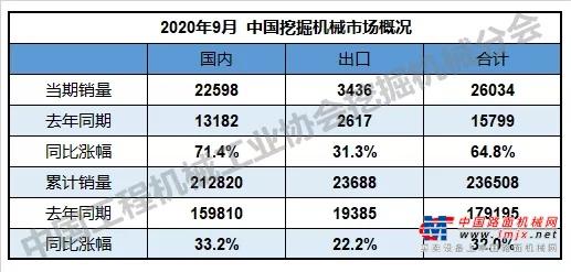 2020年9月销售挖掘机26034台,同比增长64.8%