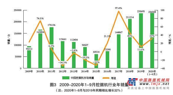 2015-2020年我国工程机械市场分析