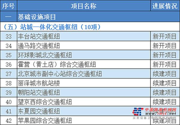 """超1.3万亿!2021年北京市""""3个100""""重点工程确定!(附项目清单)"""