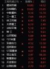 A股3月开门红:沪指涨1.2% 工程机械板块全线大涨超过6%