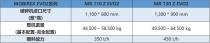 视频解读 | 克磊镘移动反击破MR 130 Z EVO2的出色亮点