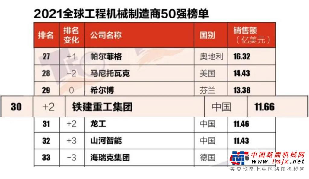 全球50强   铁建重工位列全球全断面隧道掘进机制造商第1、中国工程机械制造商第5、全球工程机械制造商排名提升2位跻身30强