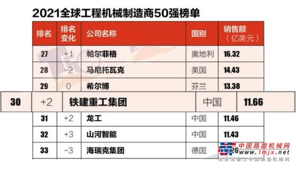 全球50强 | 铁建重工位列全球全断面隧道掘进机制造商第1、中国工程机械制造商第5、全球工程机械制造商排名提升2位跻身30强